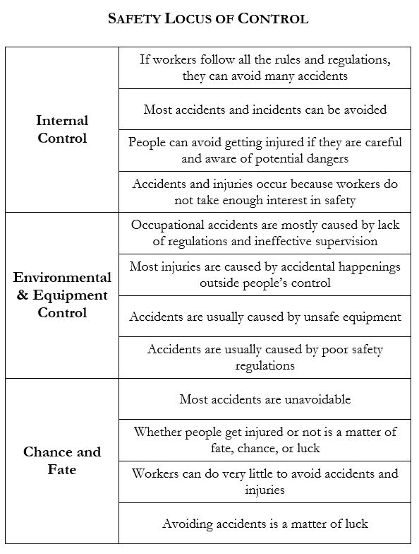 Safety Locus of Control